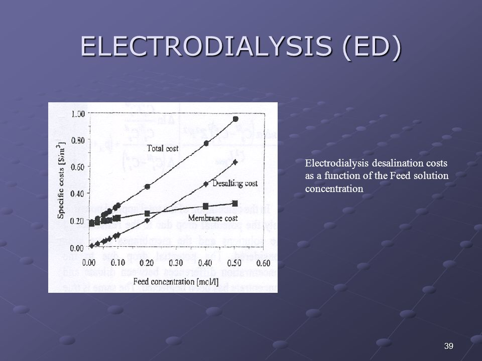 ELECTRODIALYSIS (ED) Electrodialysis desalination costs as a function of the Feed solution concentration.