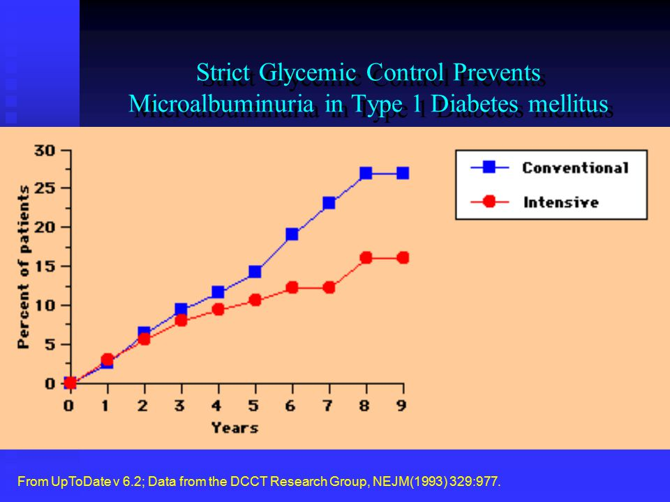Strict Glycemic Control Prevents Microalbuminuria in Type 1 Diabetes mellitus
