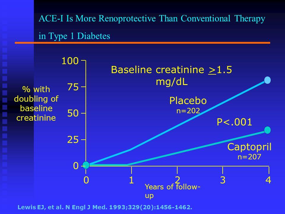 Baseline creatinine >1.5 mg/dL