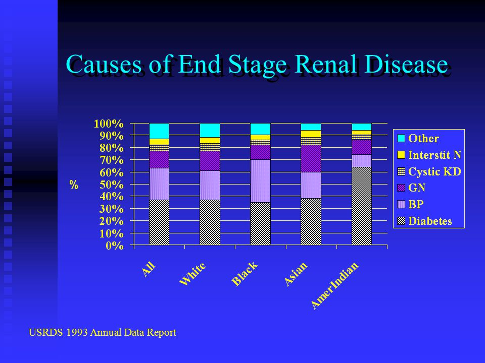 Causes of End Stage Renal Disease