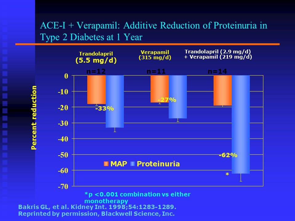 ACE-I + Verapamil: Additive Reduction of Proteinuria in Type 2 Diabetes at 1 Year