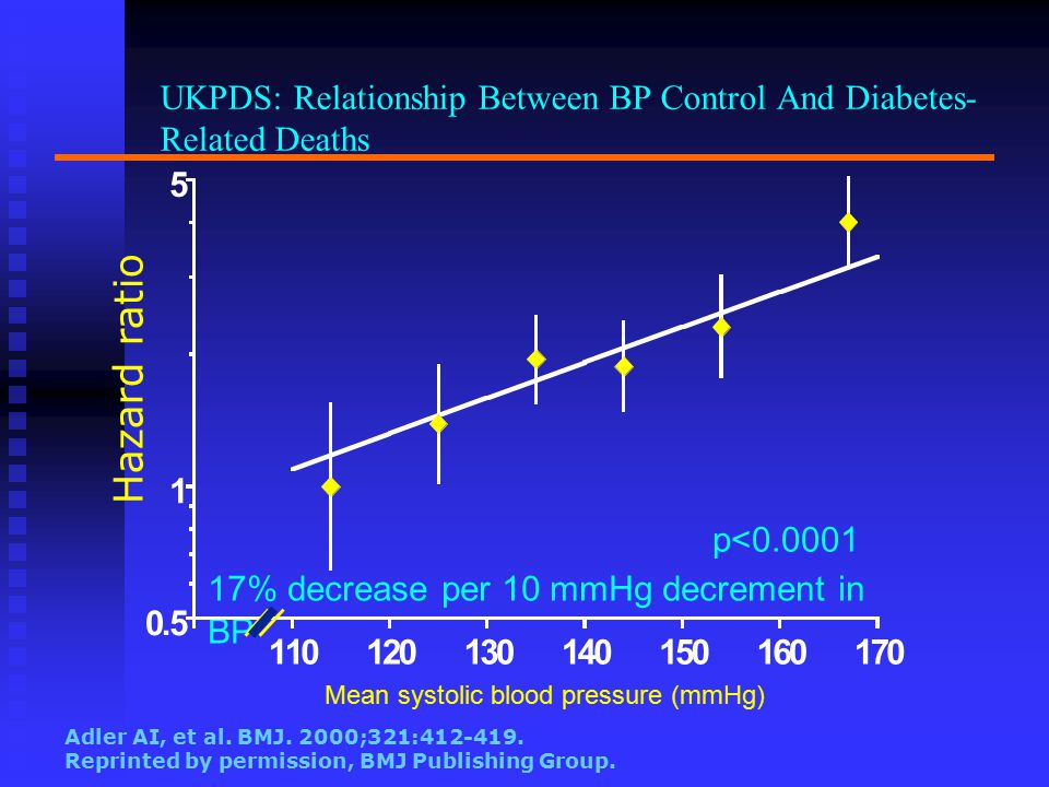 UKPDS: Relationship Between BP Control And Diabetes-Related Deaths