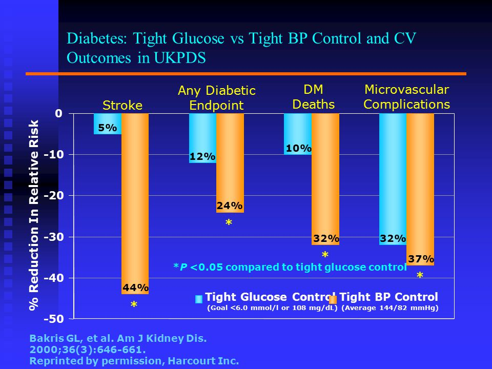 Diabetes: Tight Glucose vs Tight BP Control and CV Outcomes in UKPDS