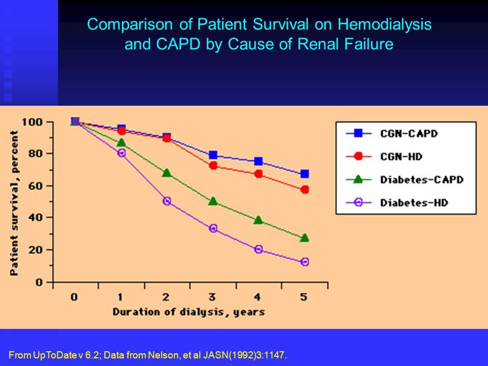 Comparison of Patient Survival on Hemodialysis