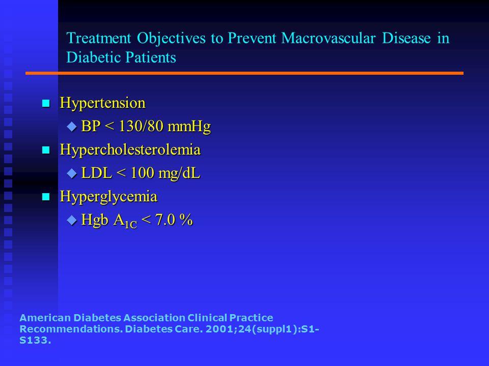 Hypercholesterolemia LDL < 100 mg/dL Hyperglycemia