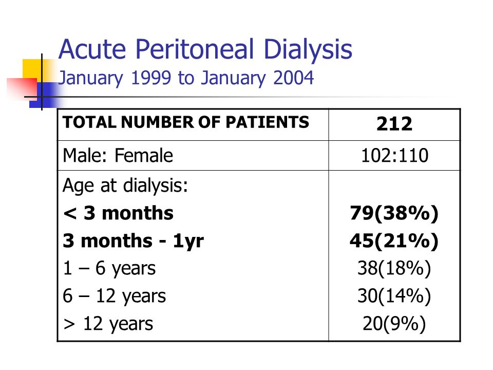 Acute Peritoneal Dialysis January 1999 to January 2004