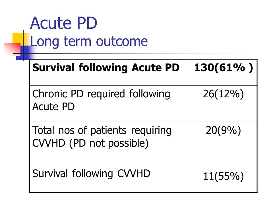 Acute PD Long term outcome