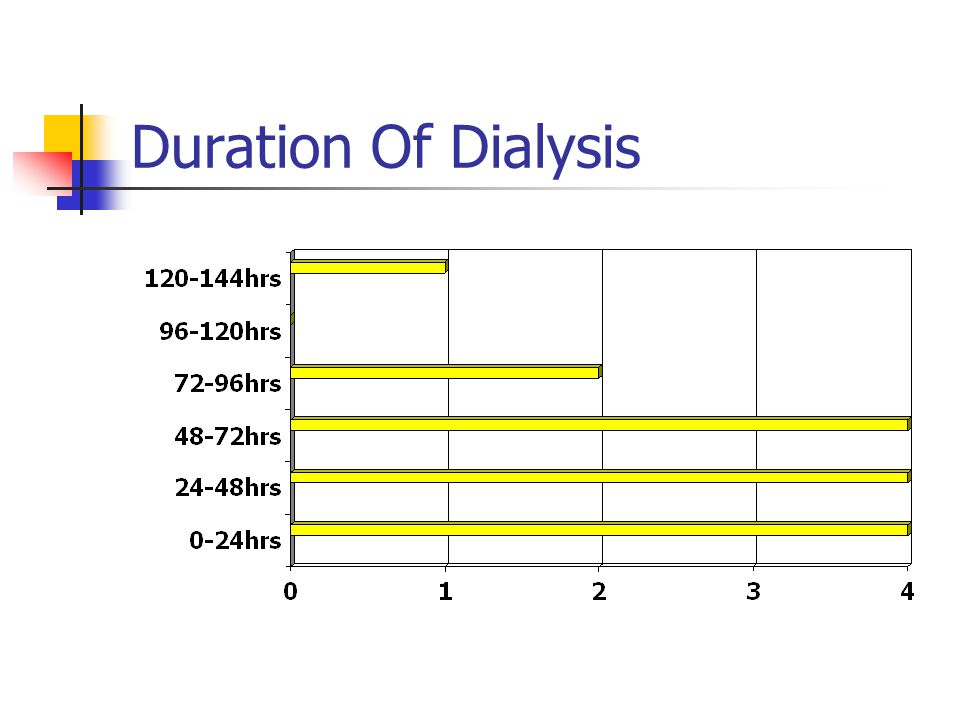Duration Of Dialysis