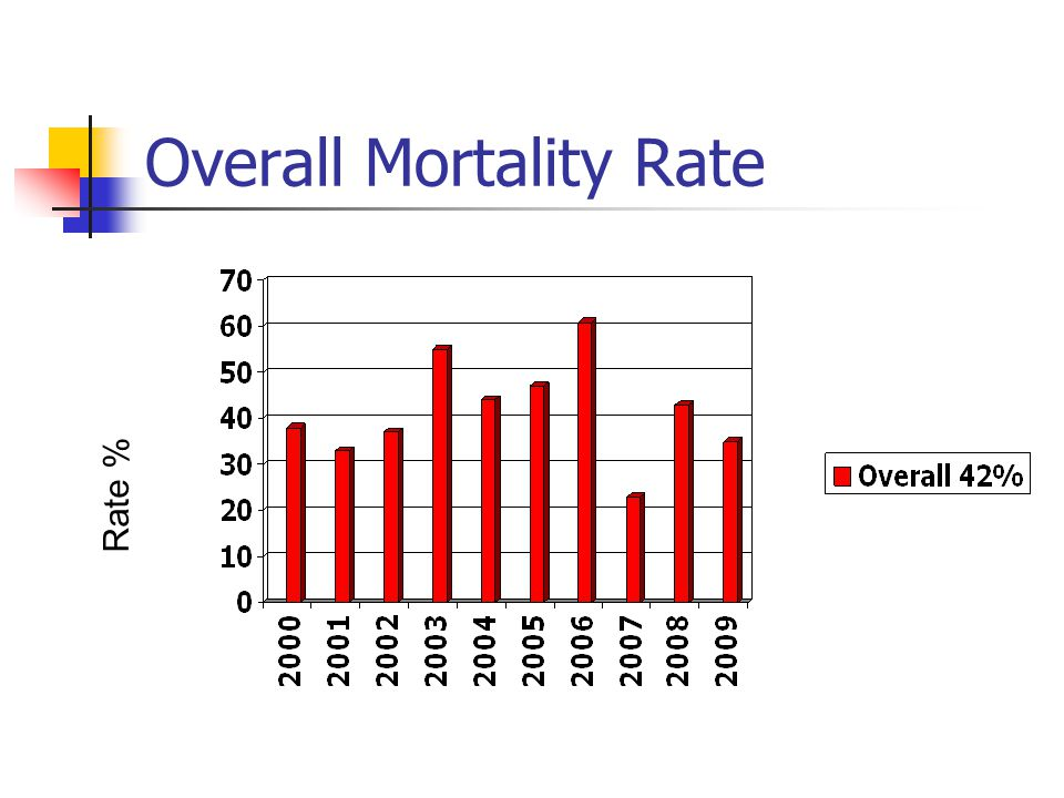Overall Mortality Rate