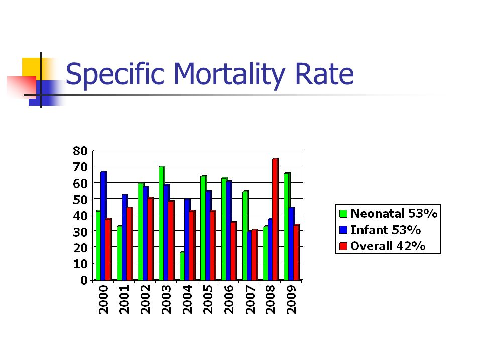 Specific Mortality Rate