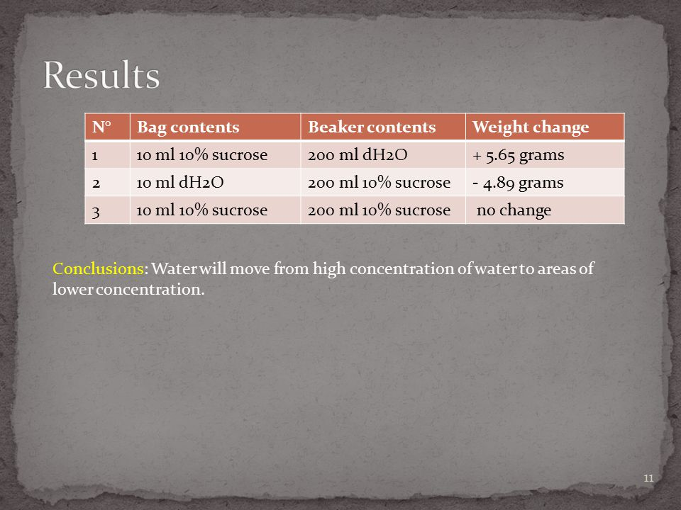 Results N° Bag contents Beaker contents Weight change 1