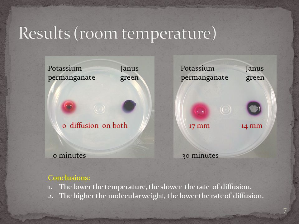 Results (room temperature)