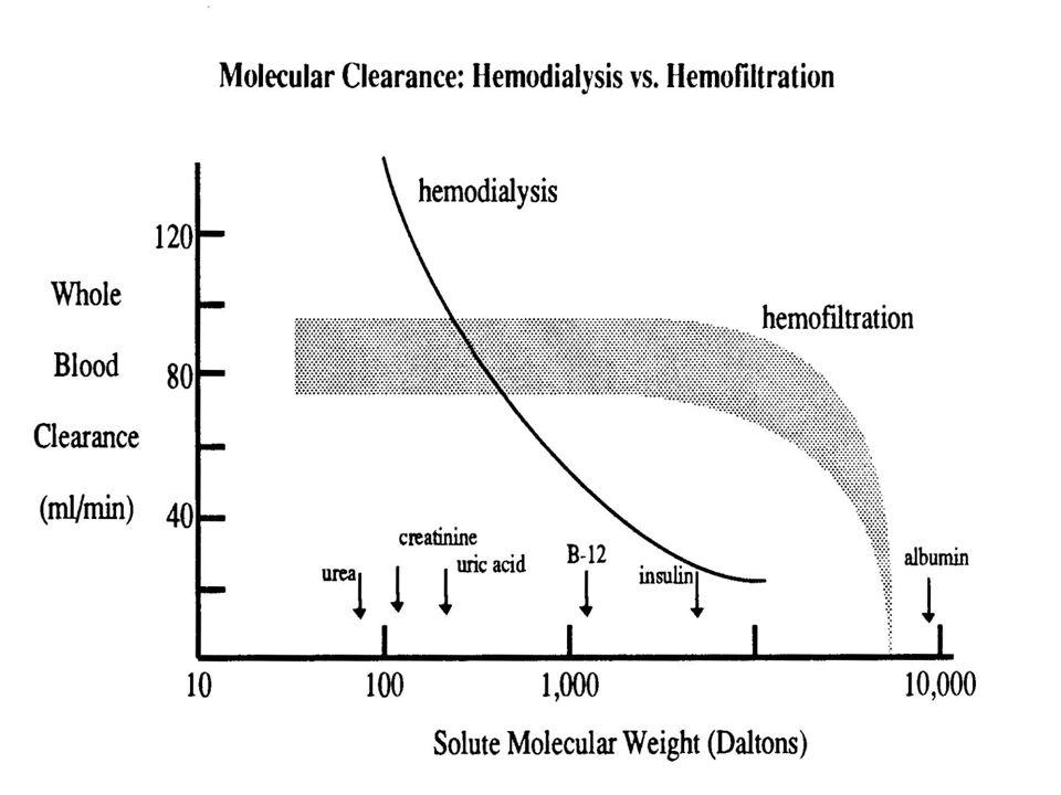 Molecular Clearance Dialysis Vs. Hemofiltration