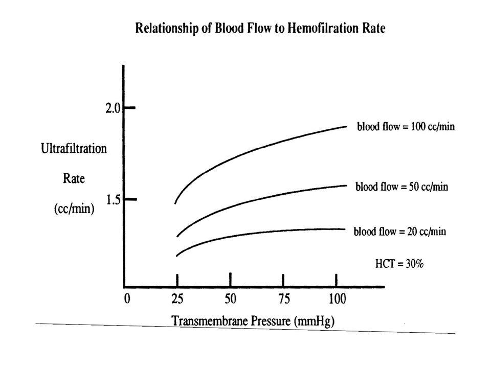 Hemofiltration Rates Vs Blood Flow
