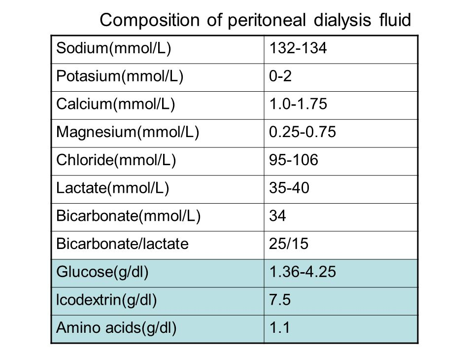 Composition of peritoneal dialysis fluid