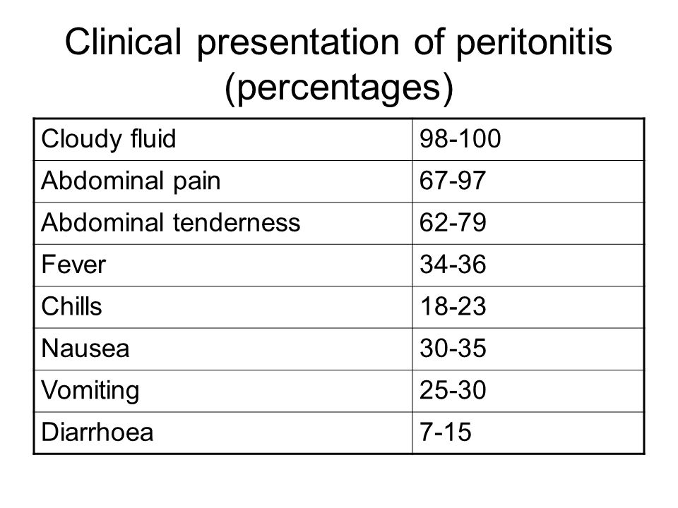 Clinical presentation of peritonitis (percentages)