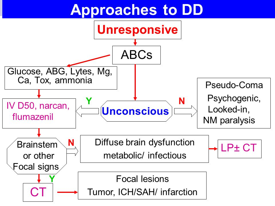 Approaches to DD Unresponsive ABCs CT Unconscious LP± CT