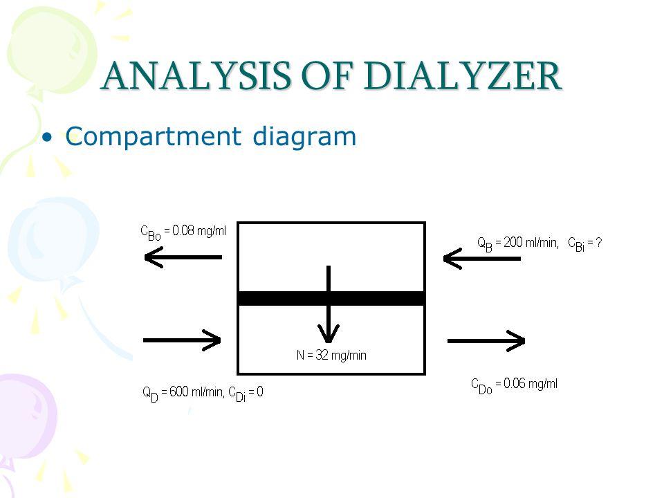 ANALYSIS OF DIALYZER Compartment diagram