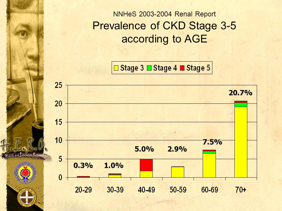 NNHeS 2003-2004 Renal Report Prevalence of CKD Stage 3-5 according to AGE