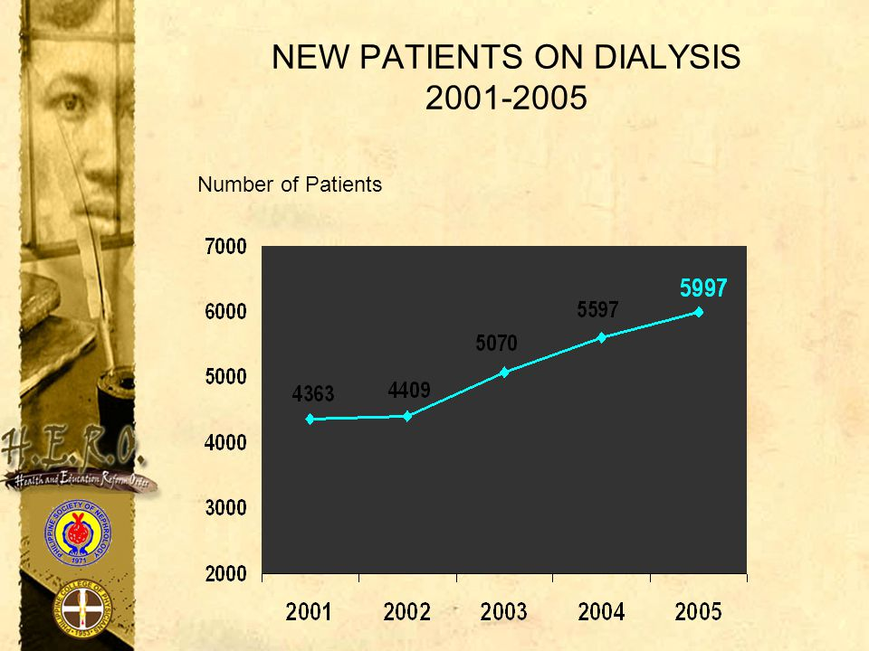 NEW PATIENTS ON DIALYSIS 2001-2005