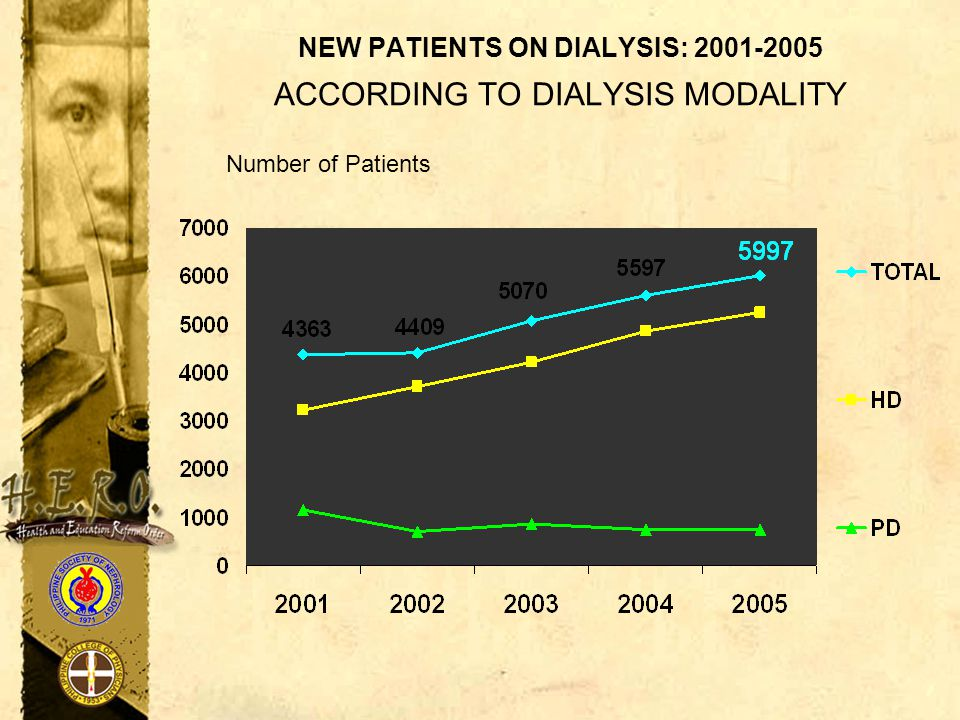NEW PATIENTS ON DIALYSIS: 2001-2005 ACCORDING TO DIALYSIS MODALITY