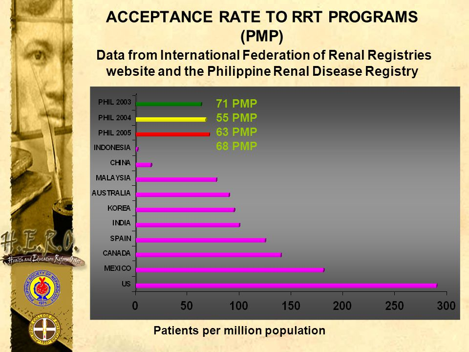 ACCEPTANCE RATE TO RRT PROGRAMS (PMP) Data from International Federation of Renal Registries website and the Philippine Renal Disease Registry