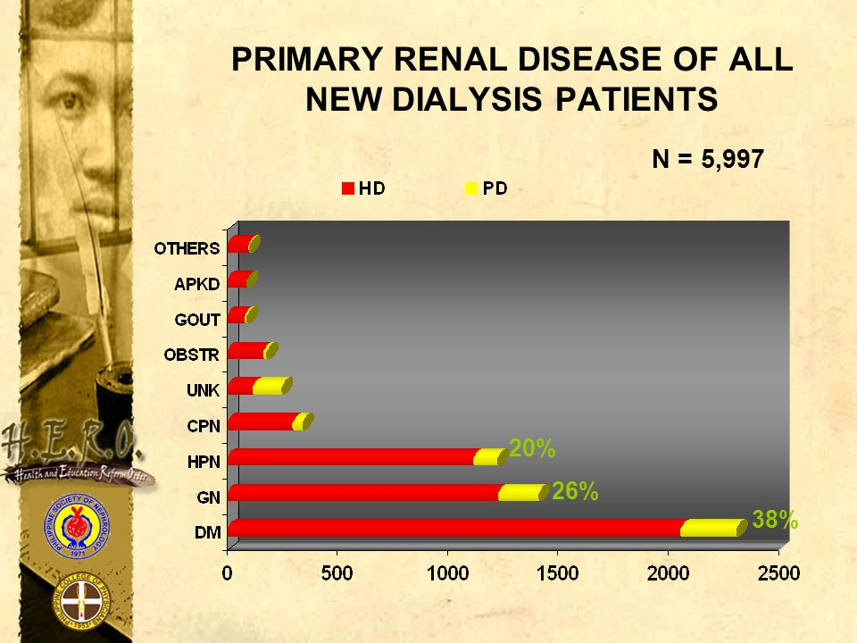 PRIMARY RENAL DISEASE OF ALL NEW DIALYSIS PATIENTS