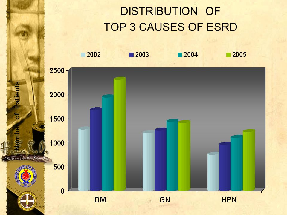 DISTRIBUTION OF TOP 3 CAUSES OF ESRD