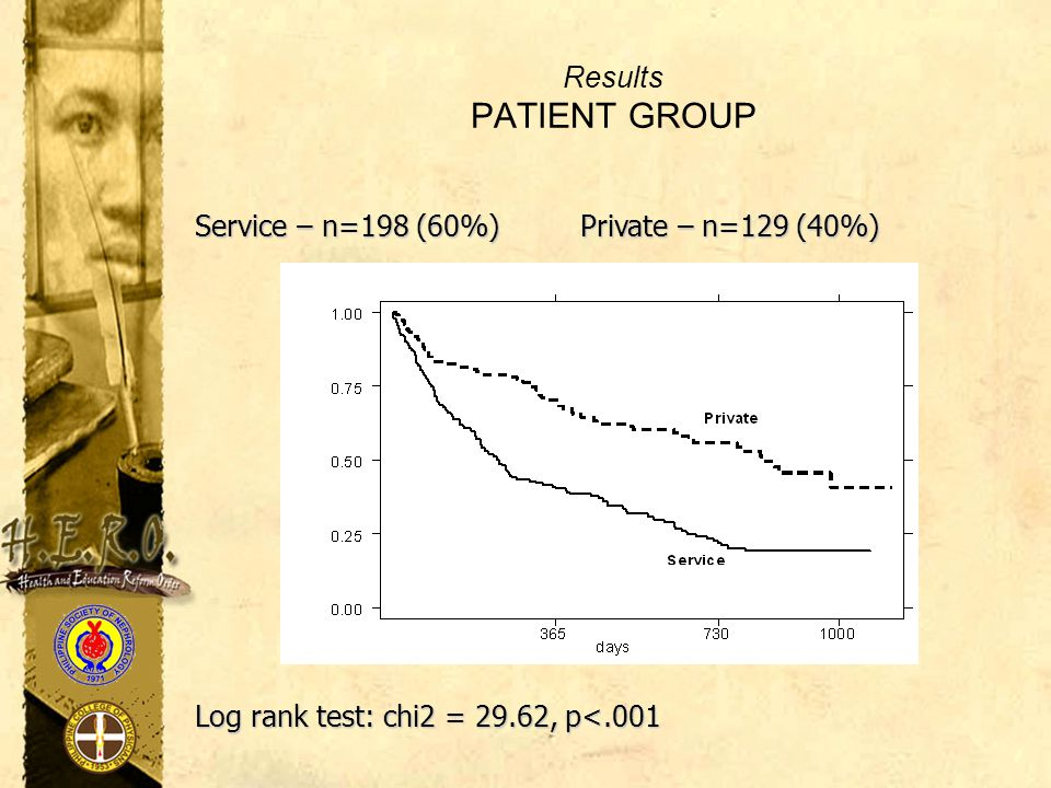 Results PATIENT GROUP Service – n=198 (60%) Private – n=129 (40%) Log rank test: chi2 = 29.62, p<.001.