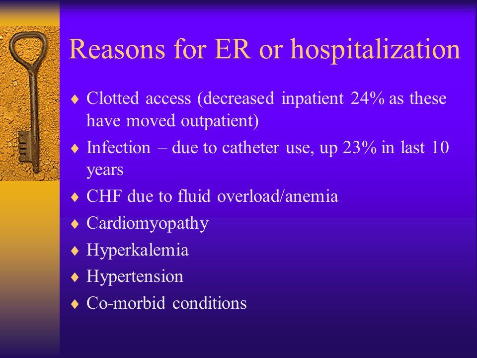 Reasons for ER or hospitalization