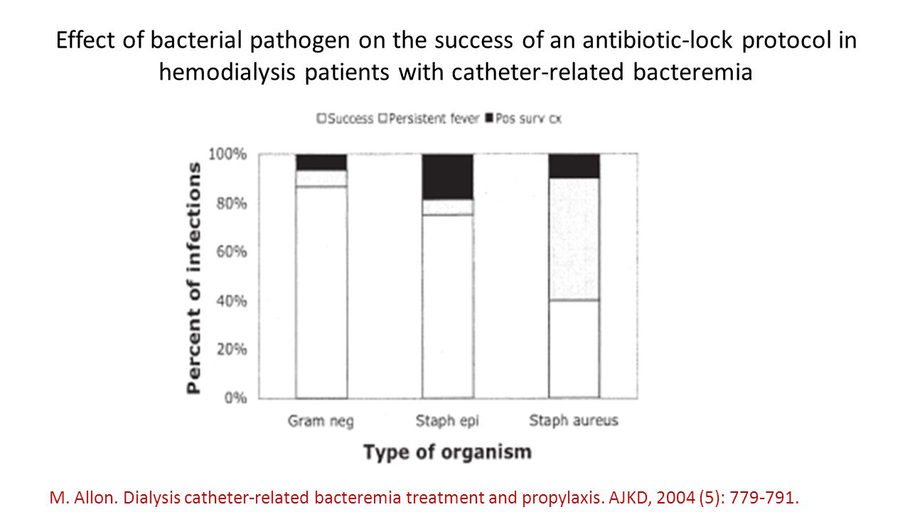 Effect of bacterial pathogen on the success of an antibiotic-lock protocol in hemodialysis patients with catheter-related bacteremia
