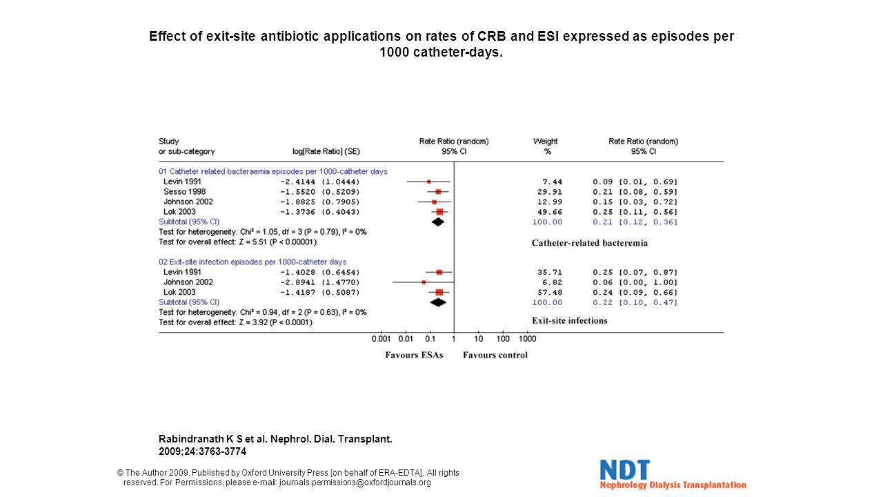 Effect of exit-site antibiotic applications on rates of CRB and ESI expressed as episodes per 1000 catheter-days.