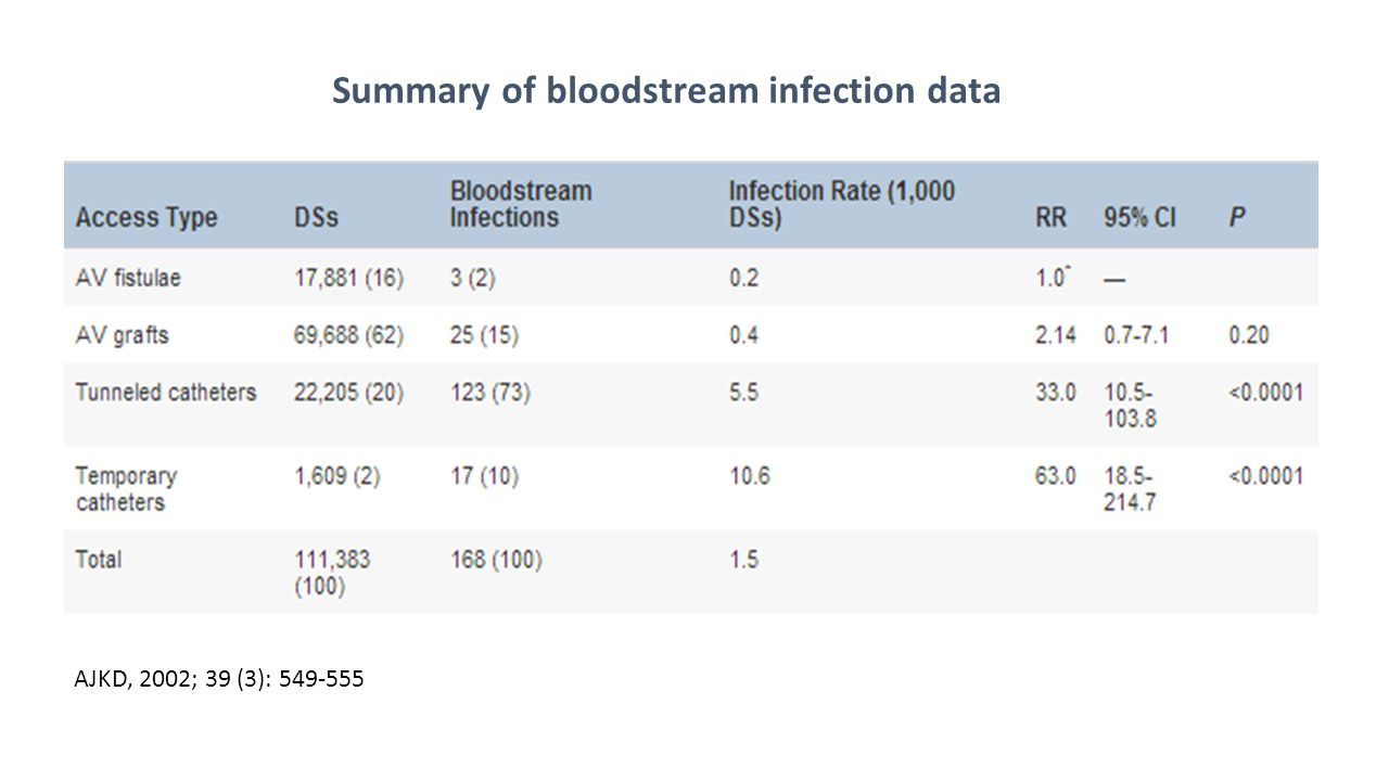 Summary of bloodstream infection data