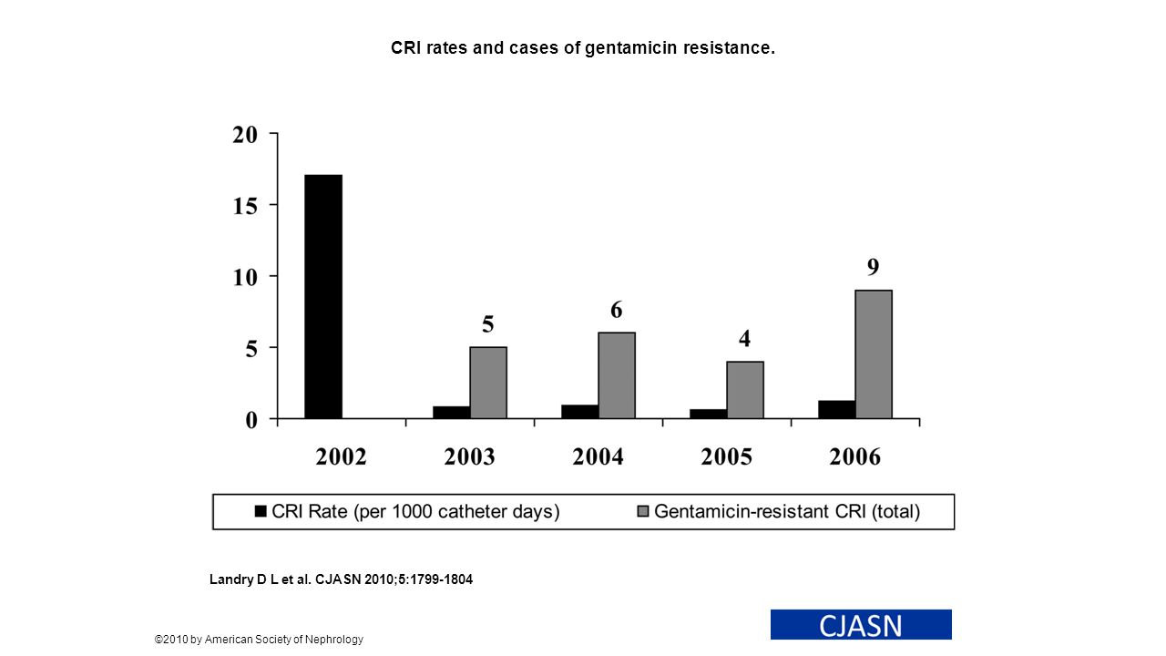CRI rates and cases of gentamicin resistance.
