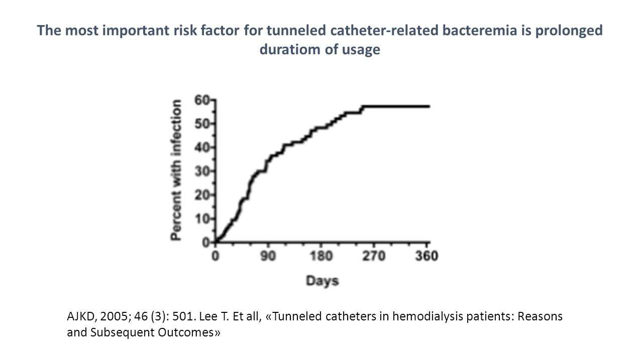 The most important risk factor for tunneled catheter-related bacteremia is prolonged duratiom of usage