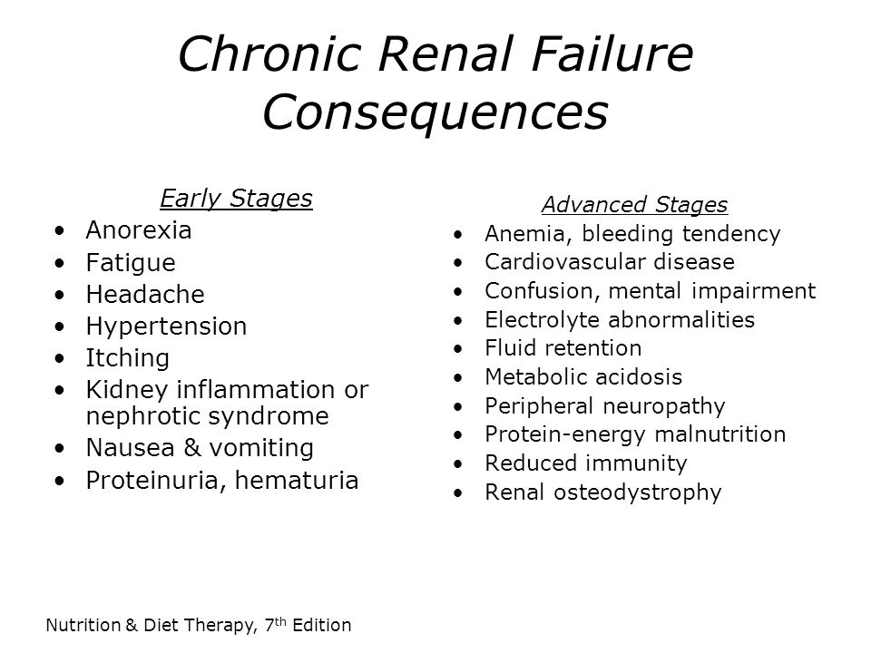 Chronic Renal Failure Consequences