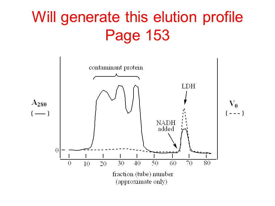 Will generate this elution profile Page 153