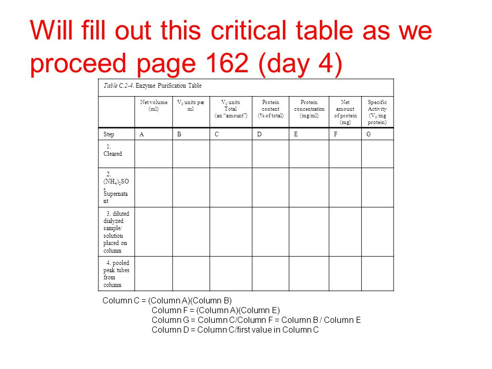 Will fill out this critical table as we proceed page 162 (day 4)