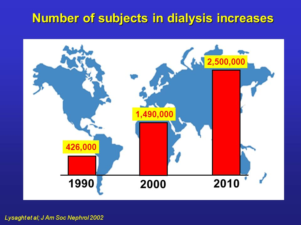 Number of subjects in dialysis increases
