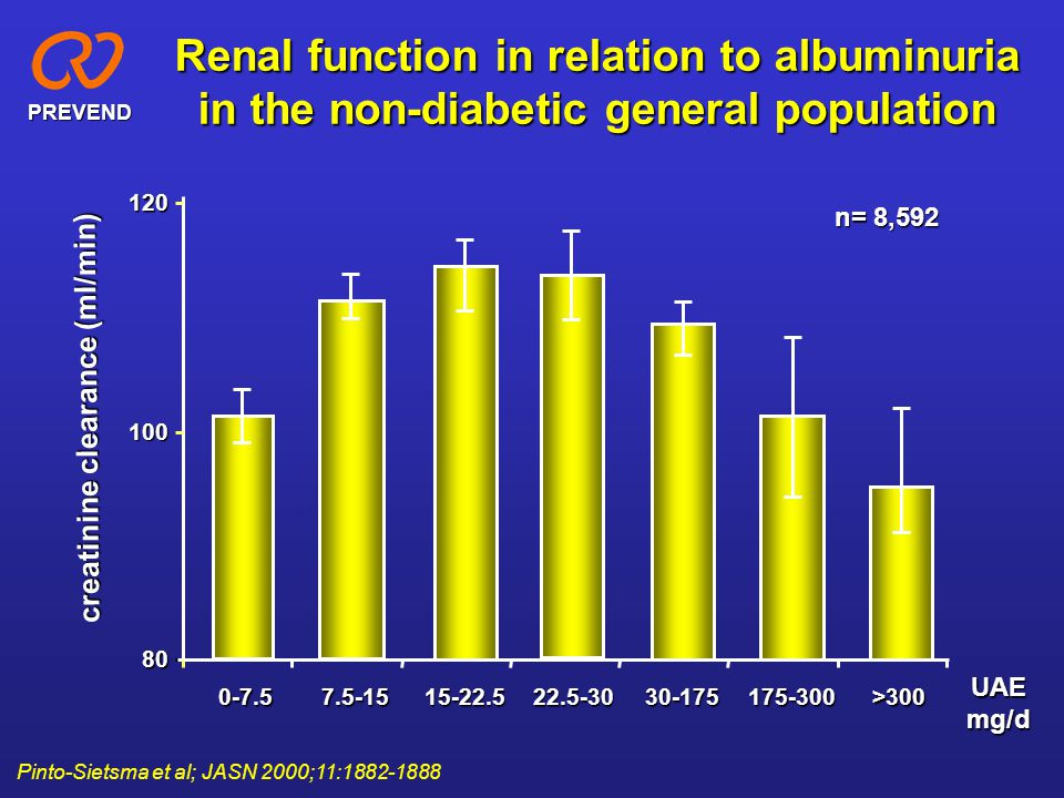 Renal function in relation to albuminuria in the non-diabetic general population