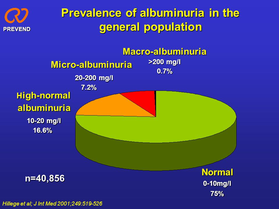 Prevalence of albuminuria in the general population
