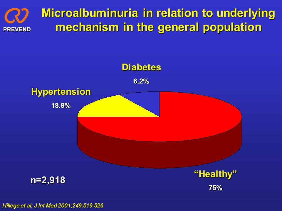 Microalbuminuria in relation to underlying mechanism in the general population