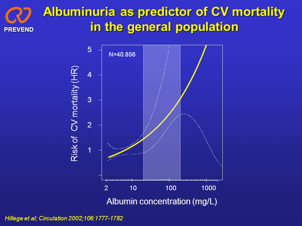 Albuminuria as predictor of CV mortality in the general population