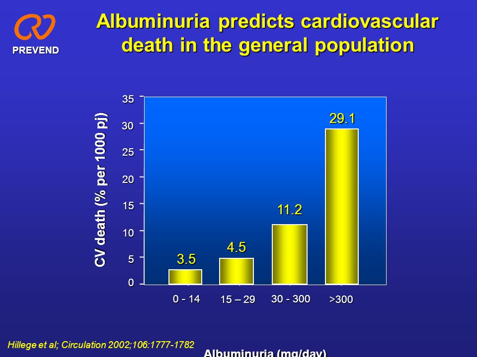 Albuminuria predicts cardiovascular death in the general population