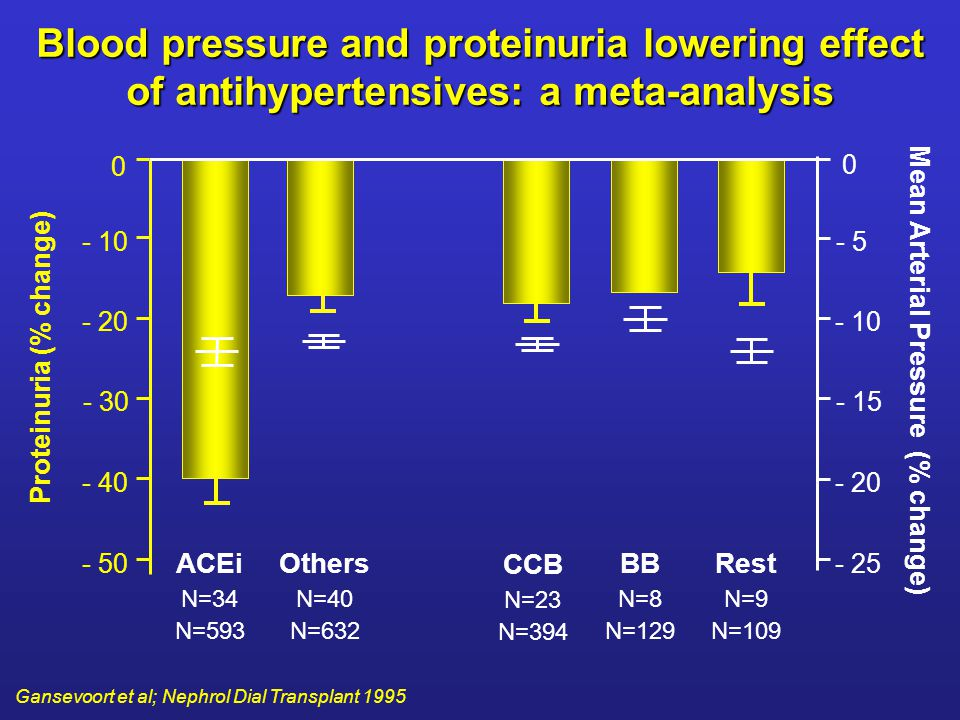 Proteinuria (% change) Mean Arterial Pressure (% change)