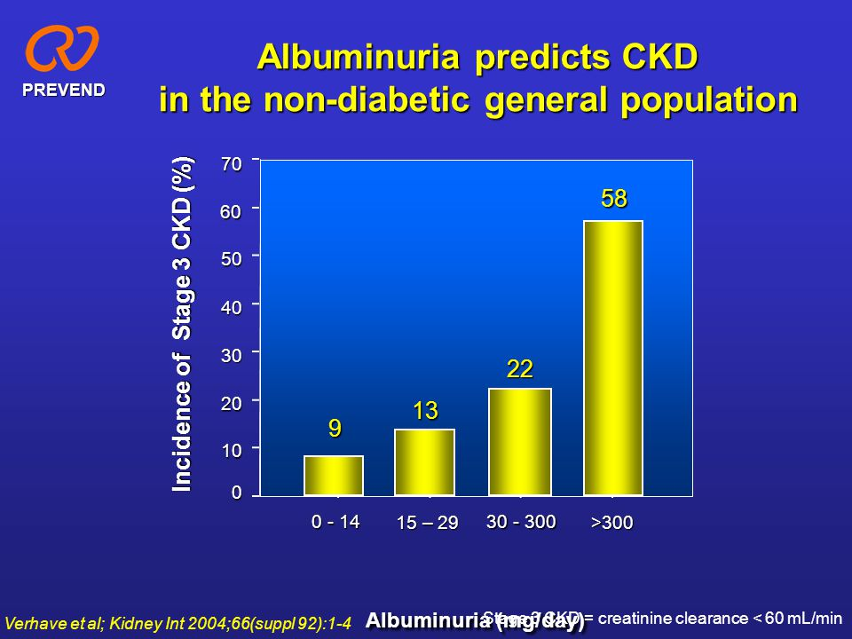 Albuminuria predicts CKD in the non-diabetic general population