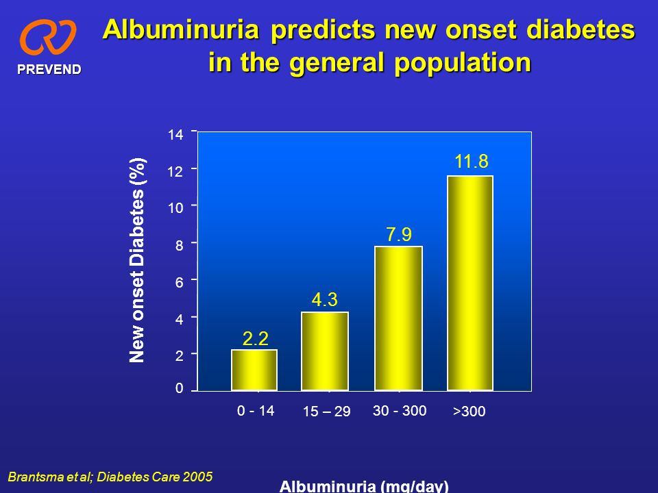 Albuminuria predicts new onset diabetes in the general population
