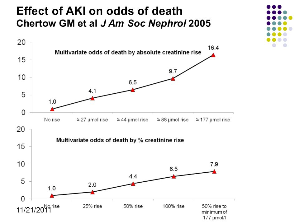 Effect of AKI on odds of death Chertow GM et al J Am Soc Nephrol 2005