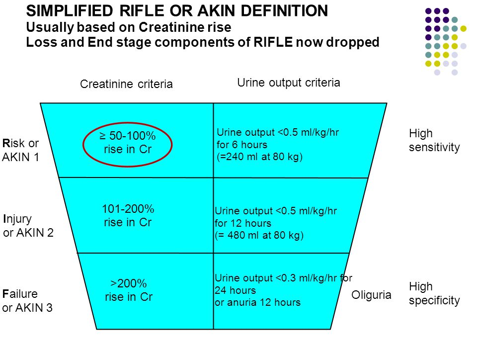 SIMPLIFIED RIFLE OR AKIN DEFINITION Usually based on Creatinine rise Loss and End stage components of RIFLE now dropped