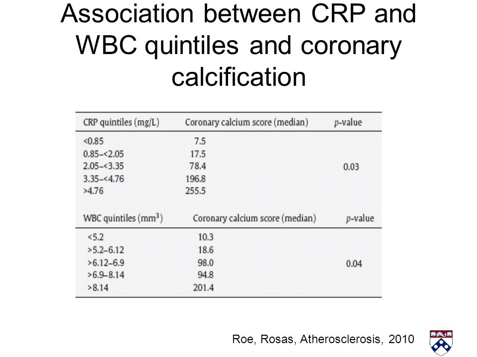 Association between CRP and WBC quintiles and coronary calcification